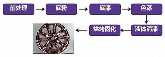 粉末喷涂技术在轮毂修复行业的应用及优势