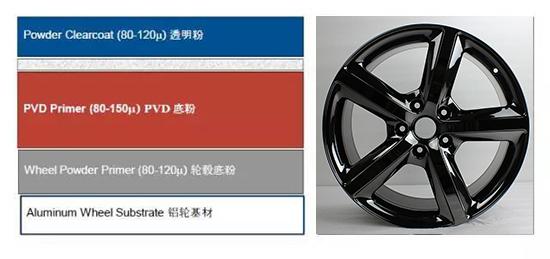 粉末喷涂技术在轮毂修复行业的应用及优势_志琦轮毂电镀